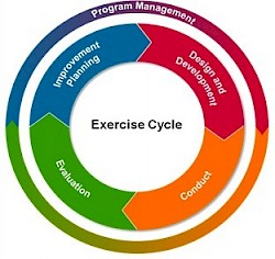 Exercise Cycle Emergency Preparedness Solutions